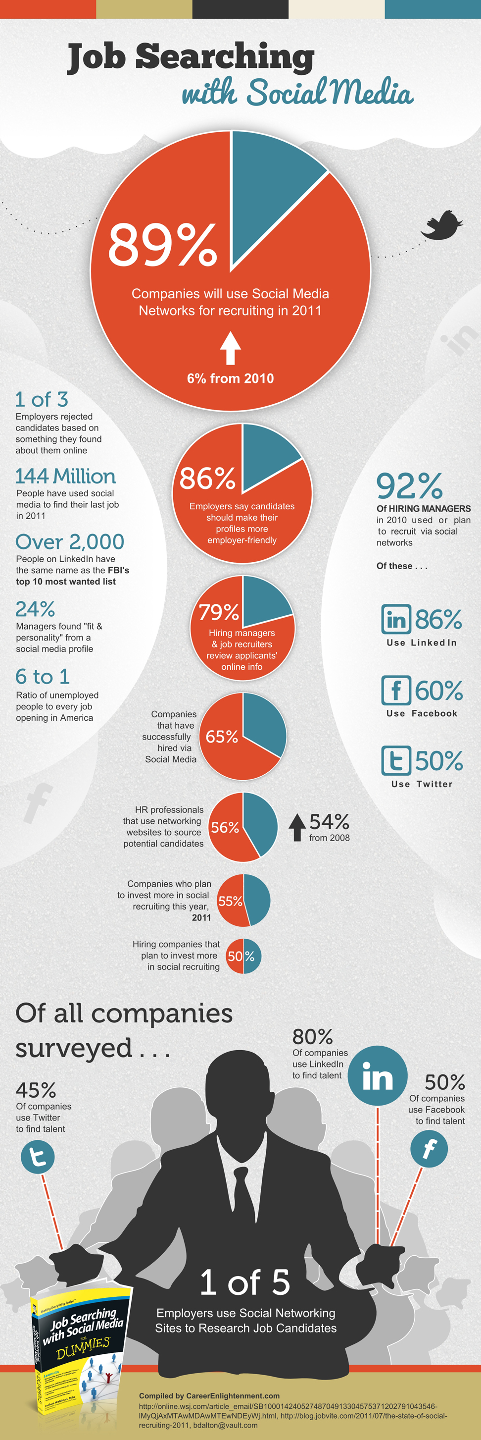social media for job hunters netweave social job searching infographic