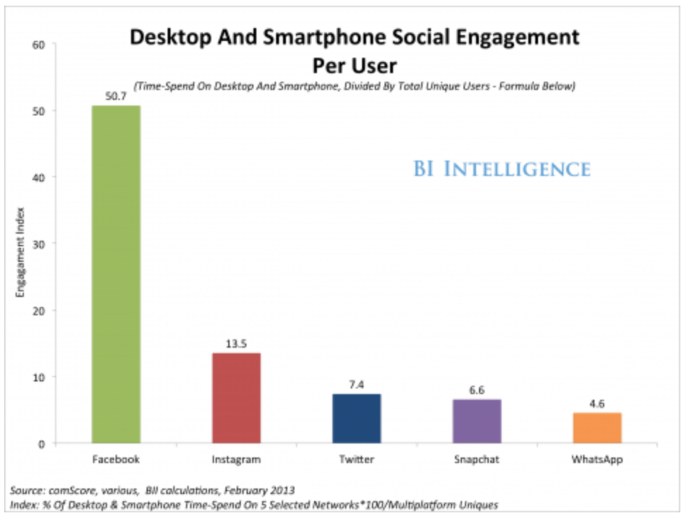Most Engaging Apps